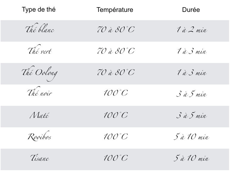 tableau temps temperature infusion the